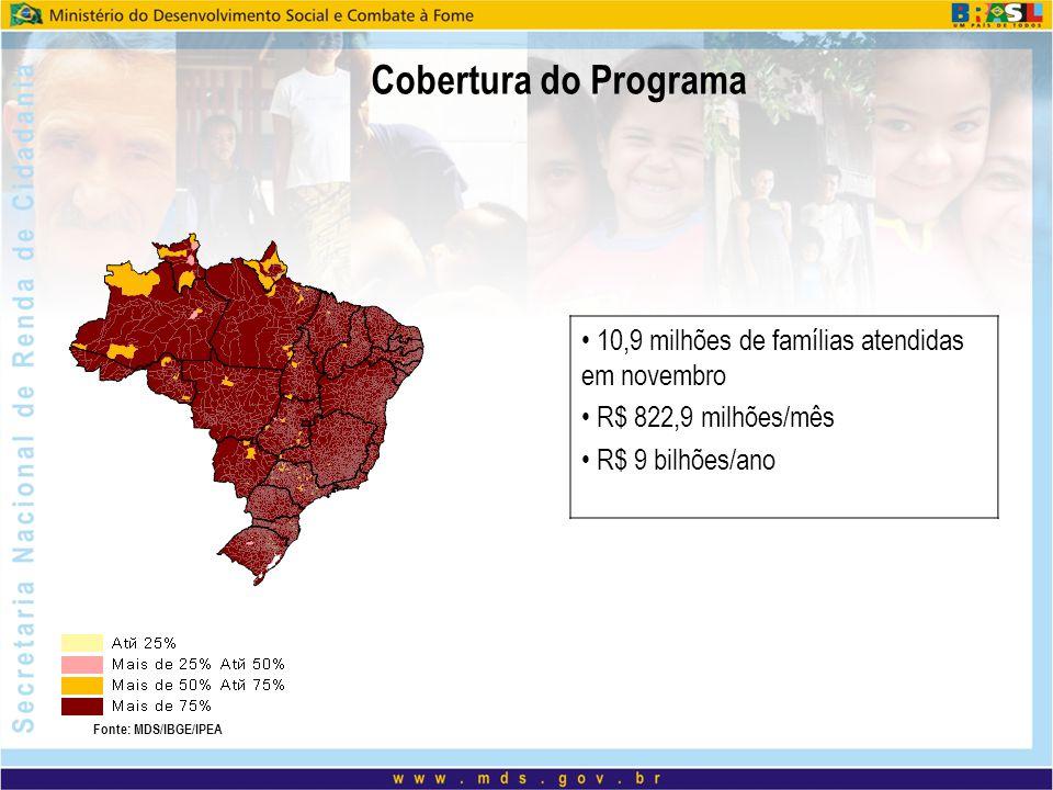 Cobertura do Programa 10,9 milhões de famílias atendidas em novembro R$ 822,9 milhões/mês R$ 9 bilhões/ano Fonte: MDS/IBGE/IPEA