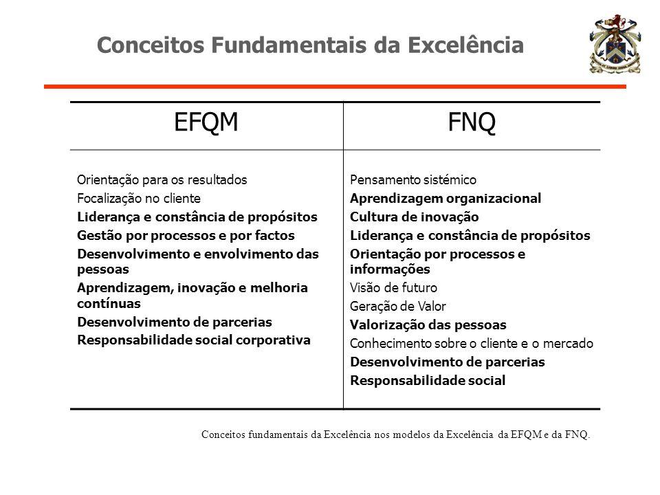 EFQMFNQ Orientação para os resultados Focalização no cliente Liderança e constância de propósitos Gestão por processos e por factos Desenvolvimento e
