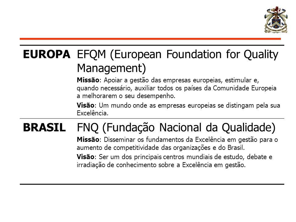 EUROPAEFQM (European Foundation for Quality Management) Missão: Apoiar a gestão das empresas europeias, estimular e, quando necessário, auxiliar todos