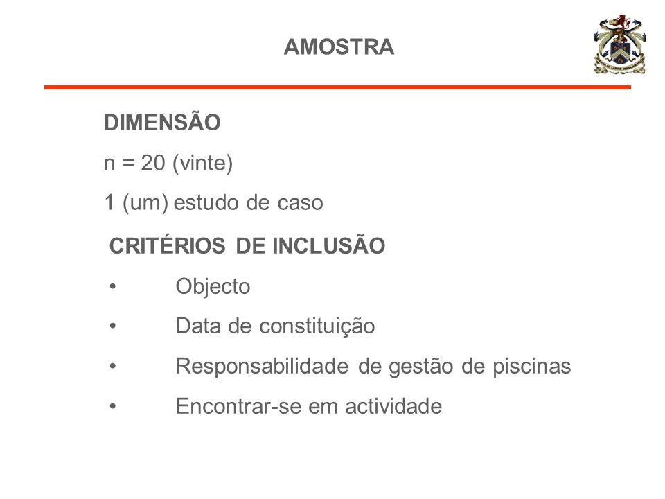 AMOSTRA CRITÉRIOS DE INCLUSÃO Objecto Data de constituição Responsabilidade de gestão de piscinas Encontrar-se em actividade DIMENSÃO n = 20 (vinte) 1