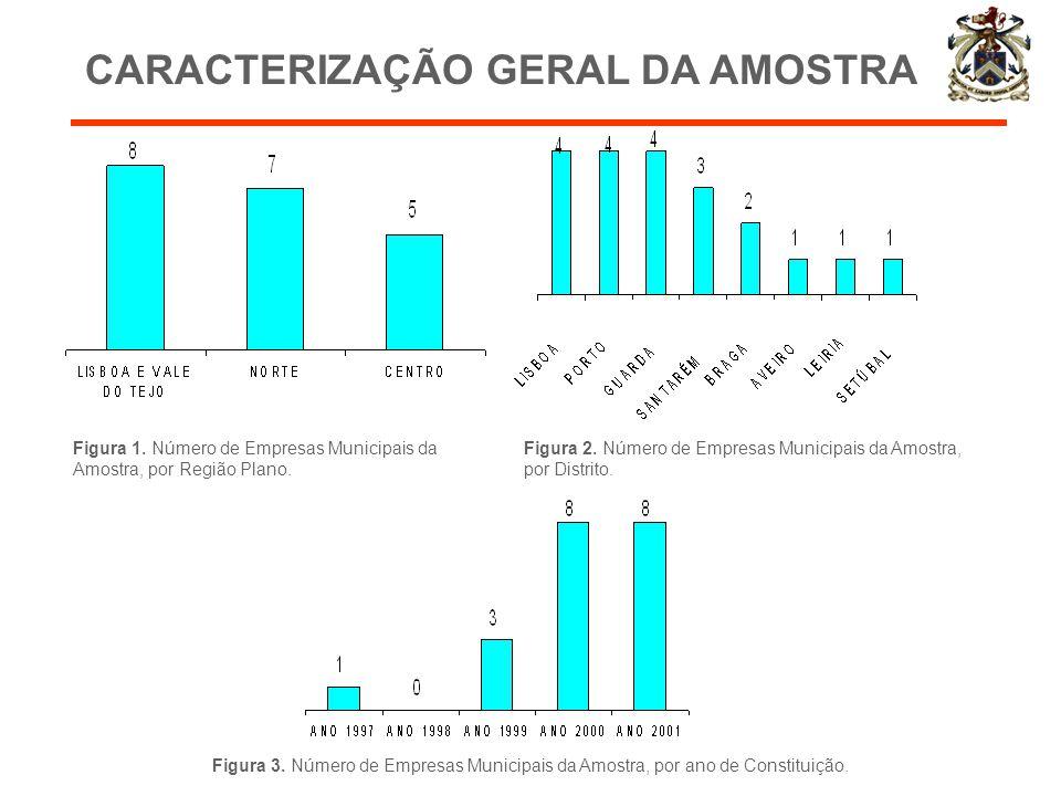 CARACTERIZAÇÃO GERAL DA AMOSTRA Figura 1. Número de Empresas Municipais da Amostra, por Região Plano. Figura 2. Número de Empresas Municipais da Amost