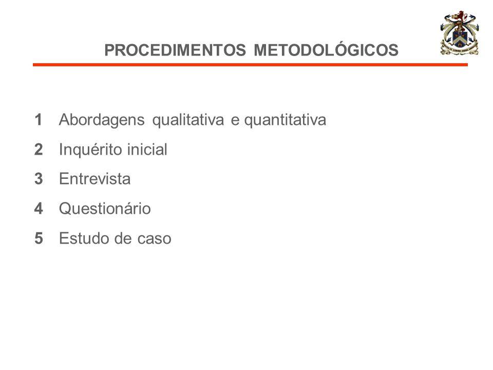 PROCEDIMENTOS METODOLÓGICOS 1Abordagens qualitativa e quantitativa 2Inquérito inicial 3Entrevista 4Questionário 5Estudo de caso