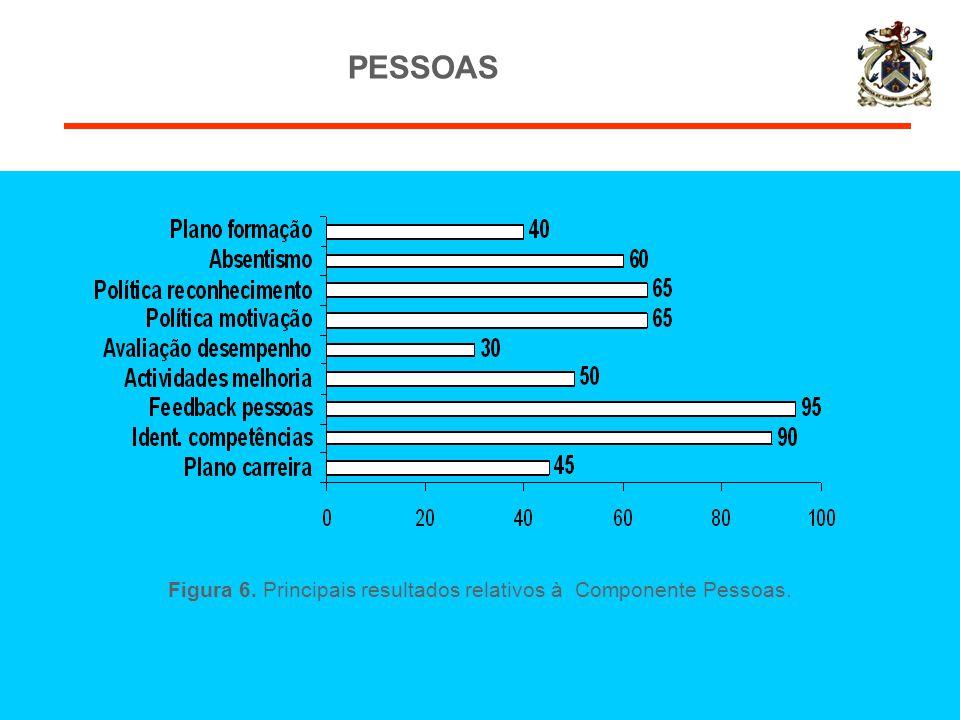 Figura 6. Principais resultados relativos à Componente Pessoas. PESSOAS