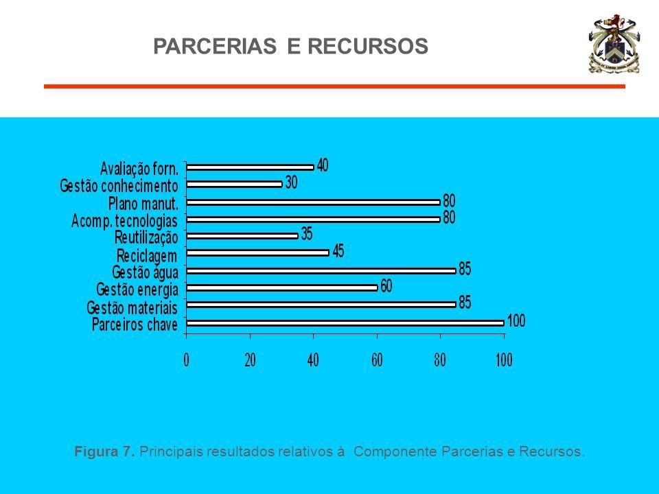 Figura 7. Principais resultados relativos à Componente Parcerias e Recursos. PARCERIAS E RECURSOS