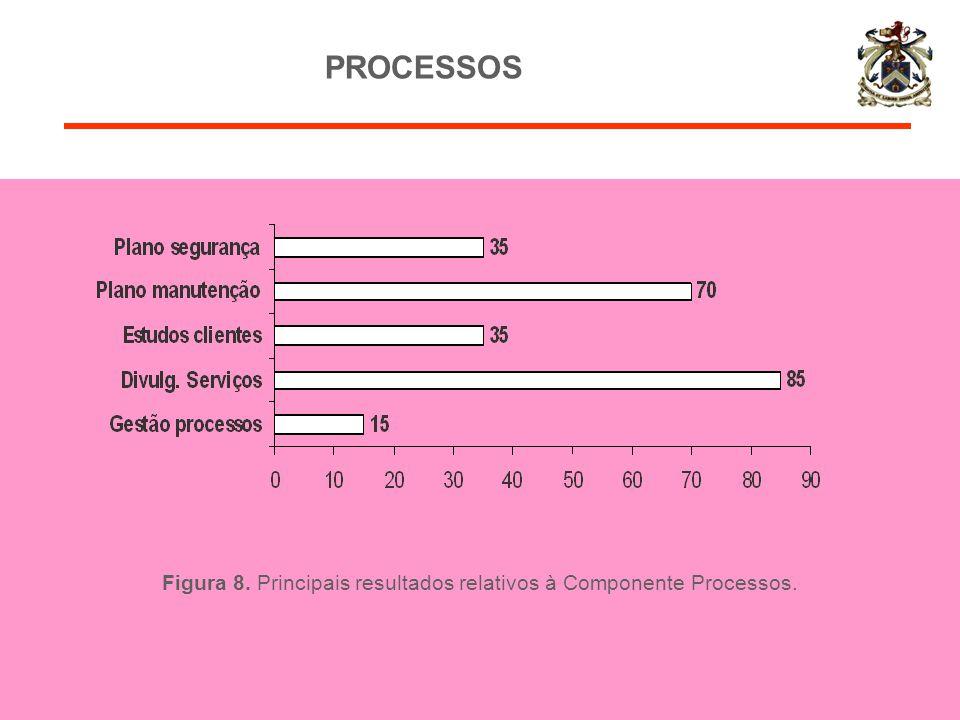Figura 8. Principais resultados relativos à Componente Processos. PROCESSOS