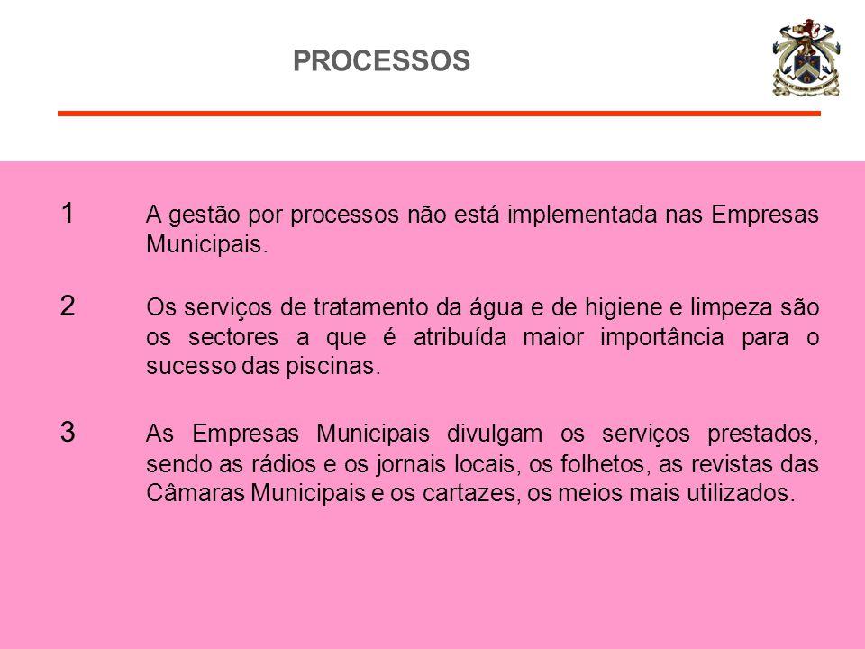 1 A gestão por processos não está implementada nas Empresas Municipais. 2 Os serviços de tratamento da água e de higiene e limpeza são os sectores a q