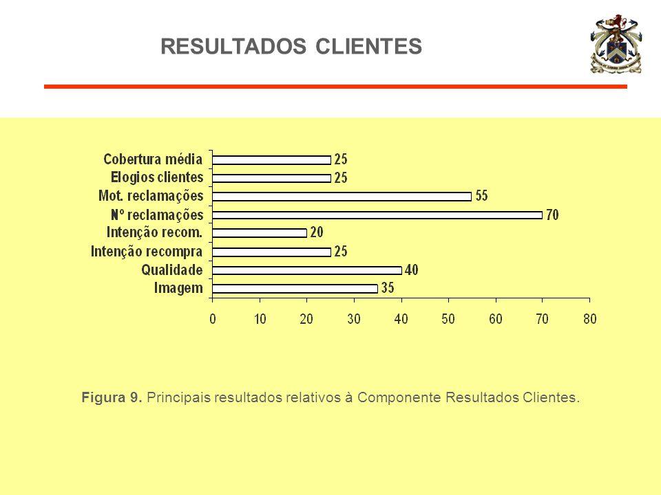 Figura 9. Principais resultados relativos à Componente Resultados Clientes. RESULTADOS CLIENTES