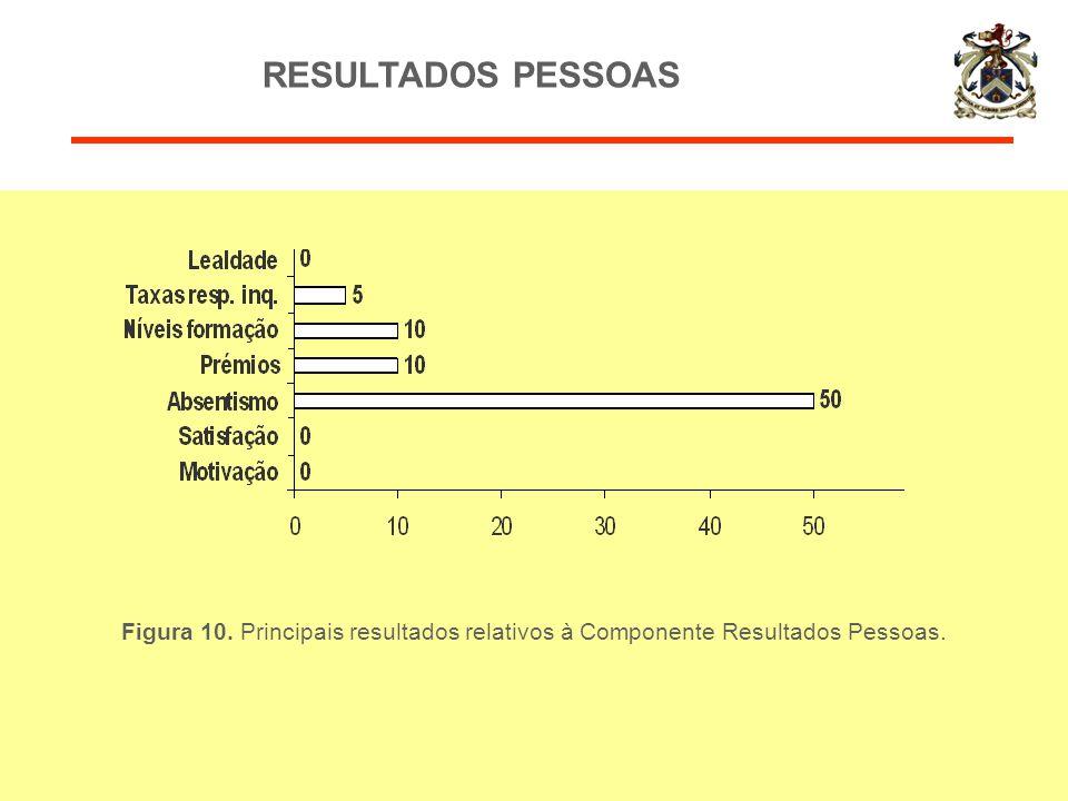 Figura 10. Principais resultados relativos à Componente Resultados Pessoas. RESULTADOS PESSOAS