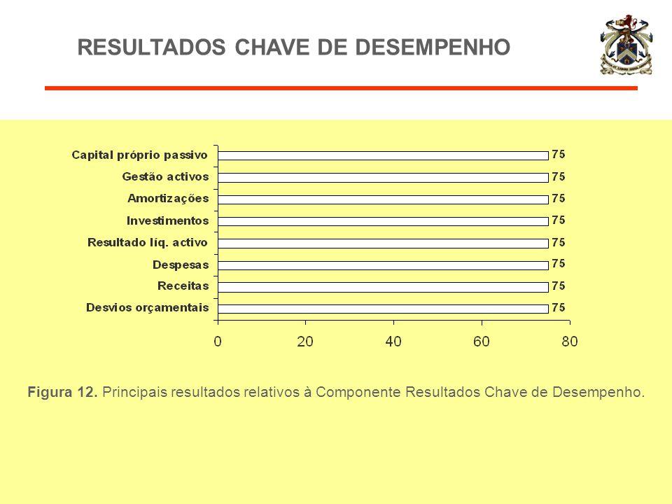 Figura 12. Principais resultados relativos à Componente Resultados Chave de Desempenho. RESULTADOS CHAVE DE DESEMPENHO