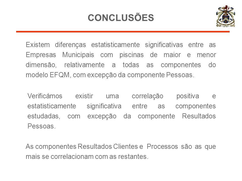 CONCLUSÕES Verificámos existir uma correlação positiva e estatisticamente significativa entre as componentes estudadas, com excepção da componente Res