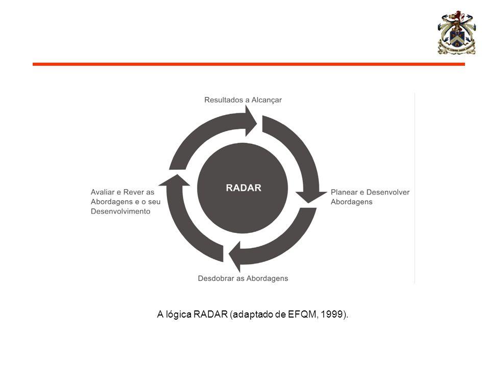 A lógica RADAR (adaptado de EFQM, 1999).