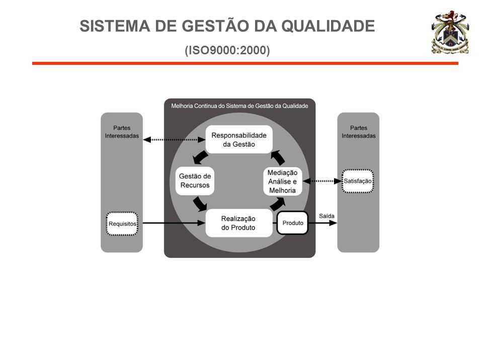 SISTEMA DE GESTÃO DA QUALIDADE (ISO9000:2000)