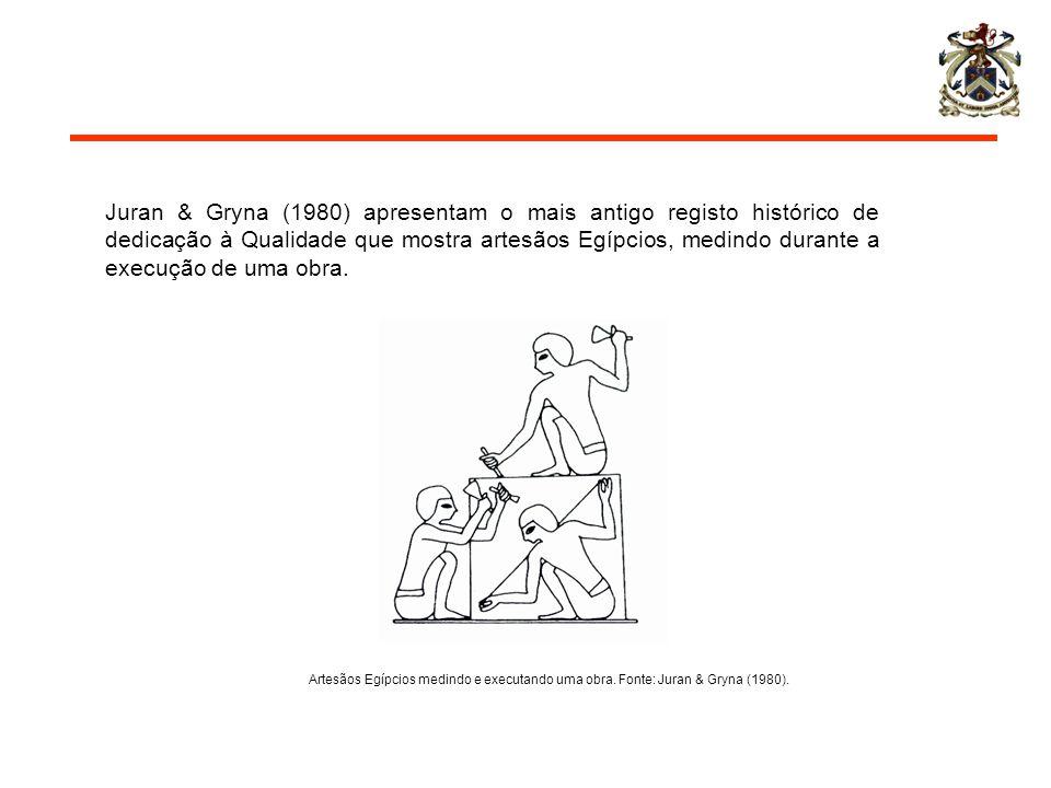 Juran & Gryna (1980) apresentam o mais antigo registo histórico de dedicação à Qualidade que mostra artesãos Egípcios, medindo durante a execução de u