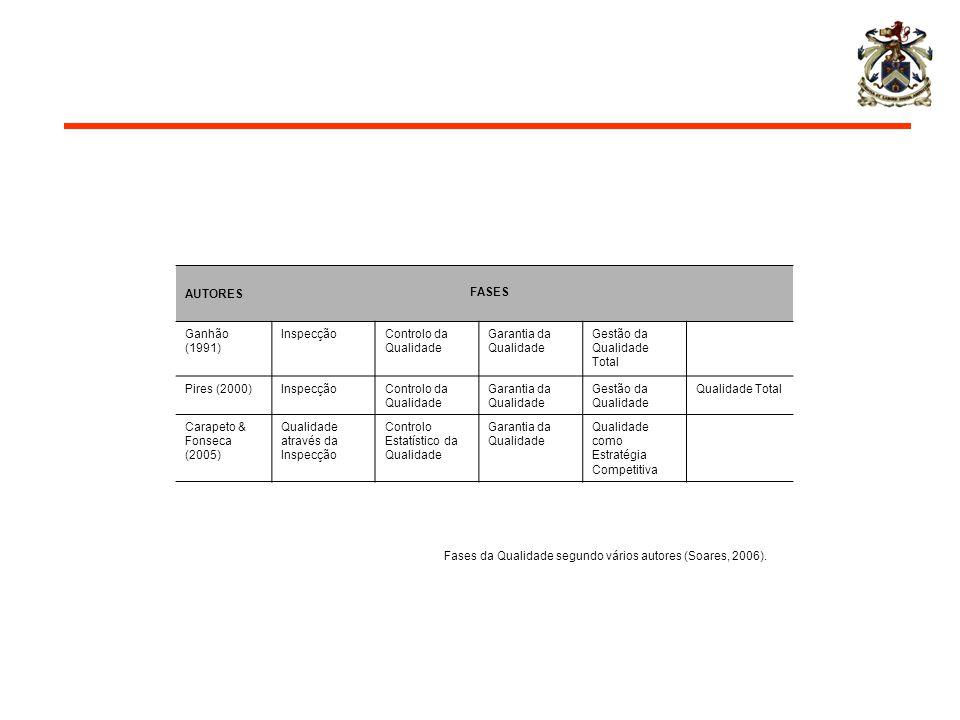 Fases da Qualidade segundo vários autores (Soares, 2006). AUTORES FASES Ganhão (1991) InspecçãoControlo da Qualidade Garantia da Qualidade Gestão da Q
