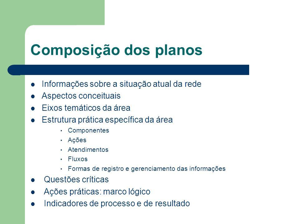 Composição dos planos Informações sobre a situação atual da rede Aspectos conceituais Eixos temáticos da área Estrutura prática específica da área Com