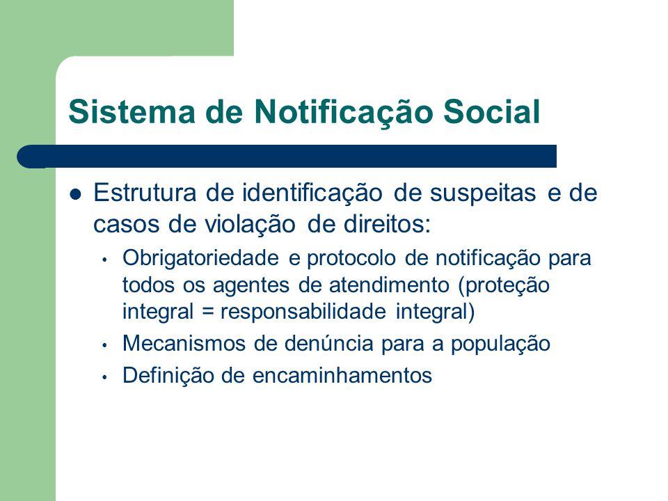 Sistema de Notificação Social Estrutura de identificação de suspeitas e de casos de violação de direitos: Obrigatoriedade e protocolo de notificação p