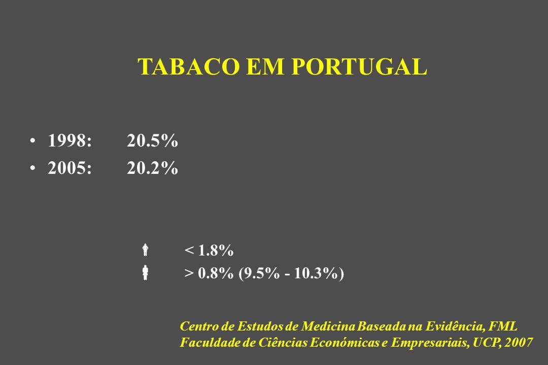 1998:20.5% 2005:20.2% TABACO EM PORTUGAL  < 1.8%  > 0.8% (9.5% - 10.3%) Centro de Estudos de Medicina Baseada na Evidência, FML Faculdade de Ciências Económicas e Empresariais, UCP, 2007
