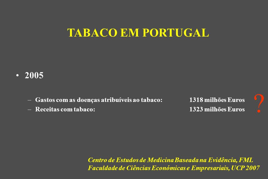 2005 –Gastos com as doenças atribuíveis ao tabaco: 1318 milhões Euros –Receitas com tabaco: 1323 milhões Euros TABACO EM PORTUGAL .