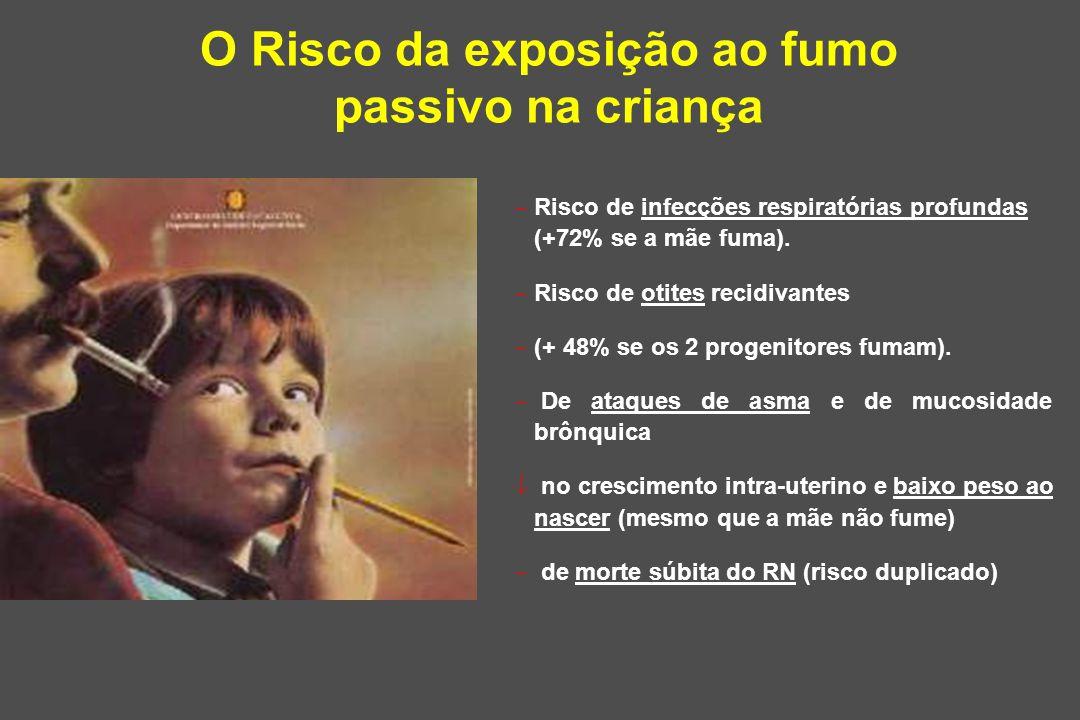 O Risco da exposição ao fumo passivo na criança  Risco de infecções respiratórias profundas (+72% se a mãe fuma).