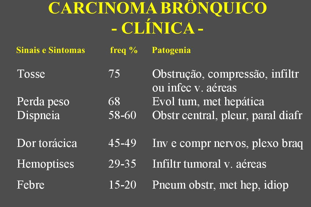 Sinais e Sintomas freq % Patogenia