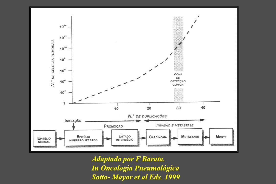Adaptado por F Barata. In Oncologia Pneumológica Sotto- Mayor et al Eds. 1999