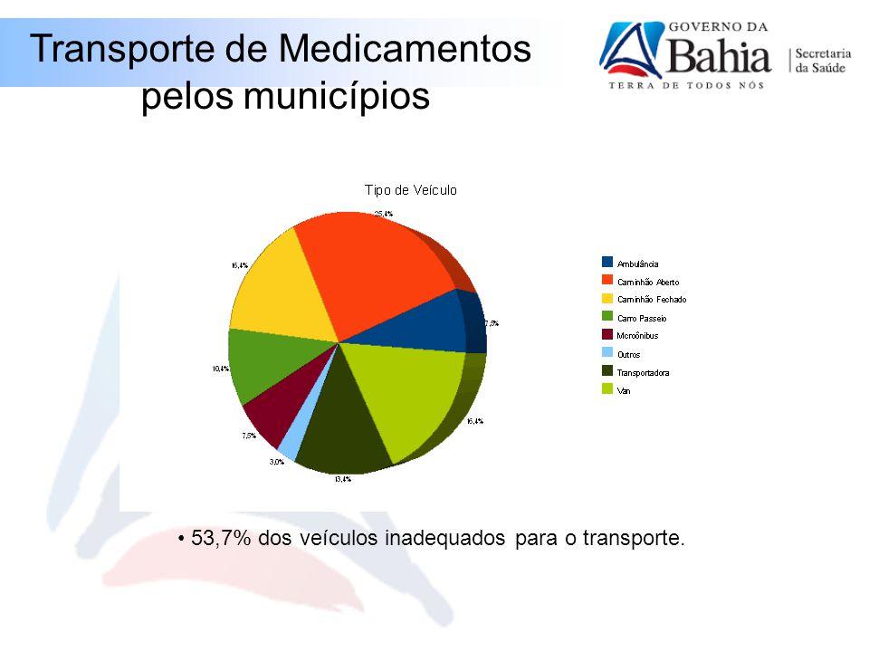 Transporte de Medicamentos pelos municípios 53,7% dos veículos inadequados para o transporte.
