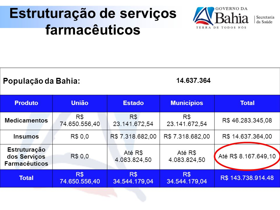 População da Bahia: 14.637.364 ProdutoUniãoEstadoMunicípiosTotal Medicamentos R$ 74.650.556,40 R$ 23.141.672,54 R$ 46.283.345,08 InsumosR$ 0,0R$ 7.318.682,00 R$ 14.637.364,00 Estruturação dos Serviços Farmacêuticos R$ 0,0 Até R$ 4.083.824,50 Até R$ 8.167.649,10 Total R$ 74.650.556,40 R$ 34.544.179,04 R$ 143.738.914.48 Estruturação de serviços farmacêuticos