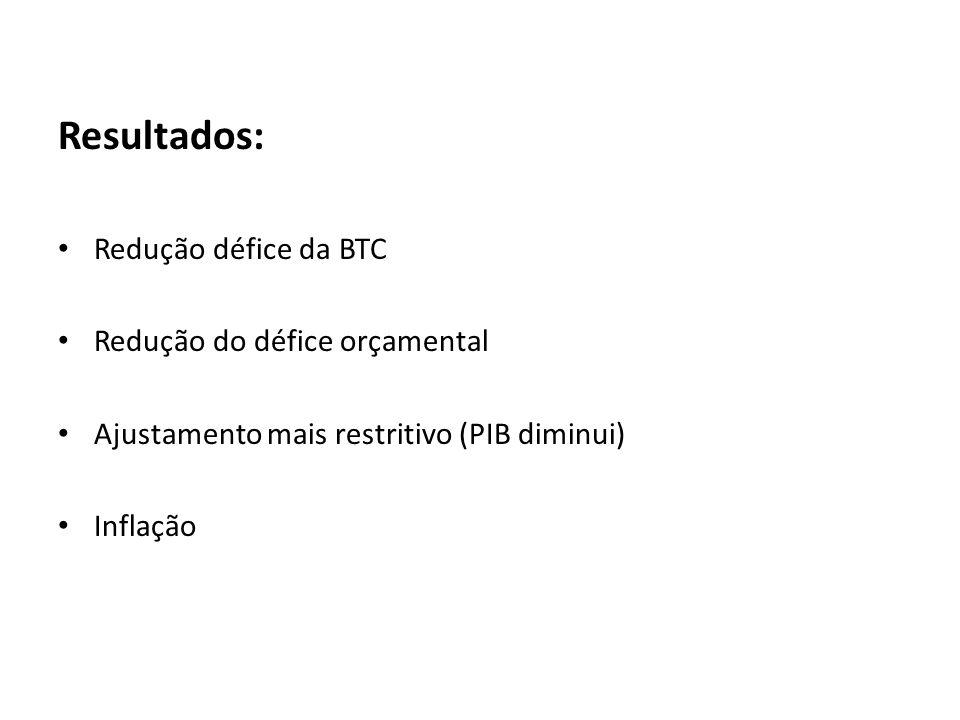 Resultados: Redução défice da BTC Redução do défice orçamental Ajustamento mais restritivo (PIB diminui) Inflação