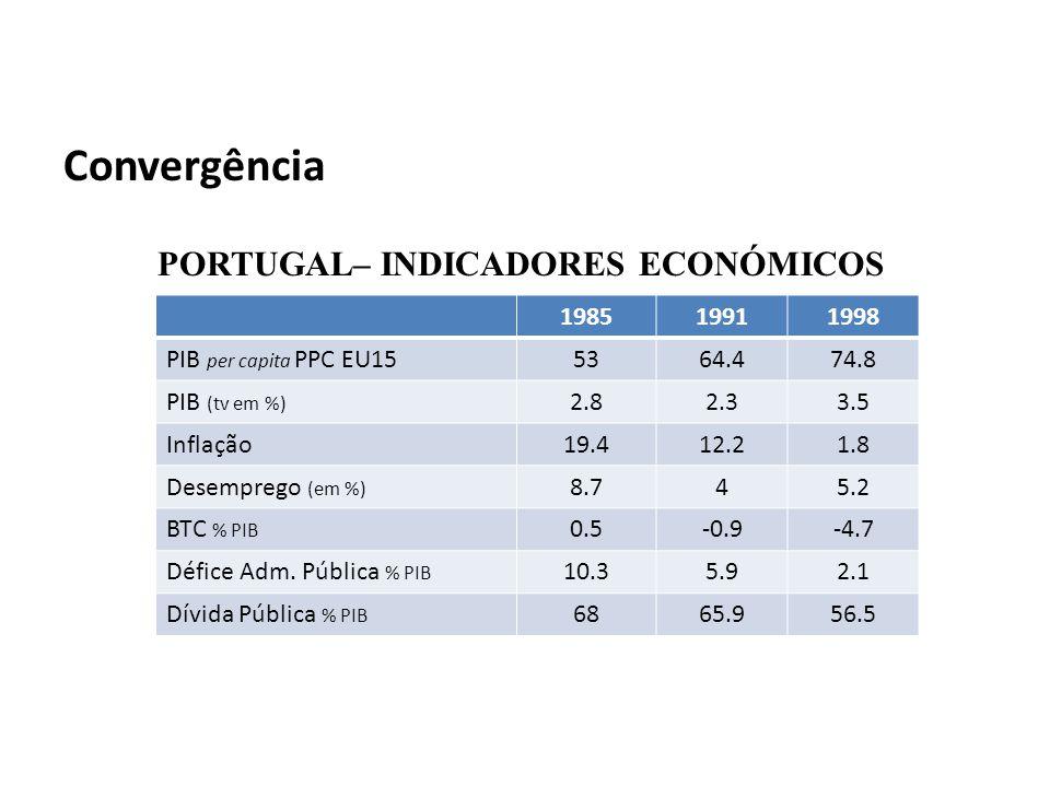 Convergência PORTUGAL– INDICADORES ECONÓMICOS 198519911998 PIB per capita PPC EU155364.474.8 PIB (tv em %) 2.82.33.5 Inflação19.412.21.8 Desemprego (em %) 8.745.2 BTC % PIB 0.5-0.9-4.7 Défice Adm.
