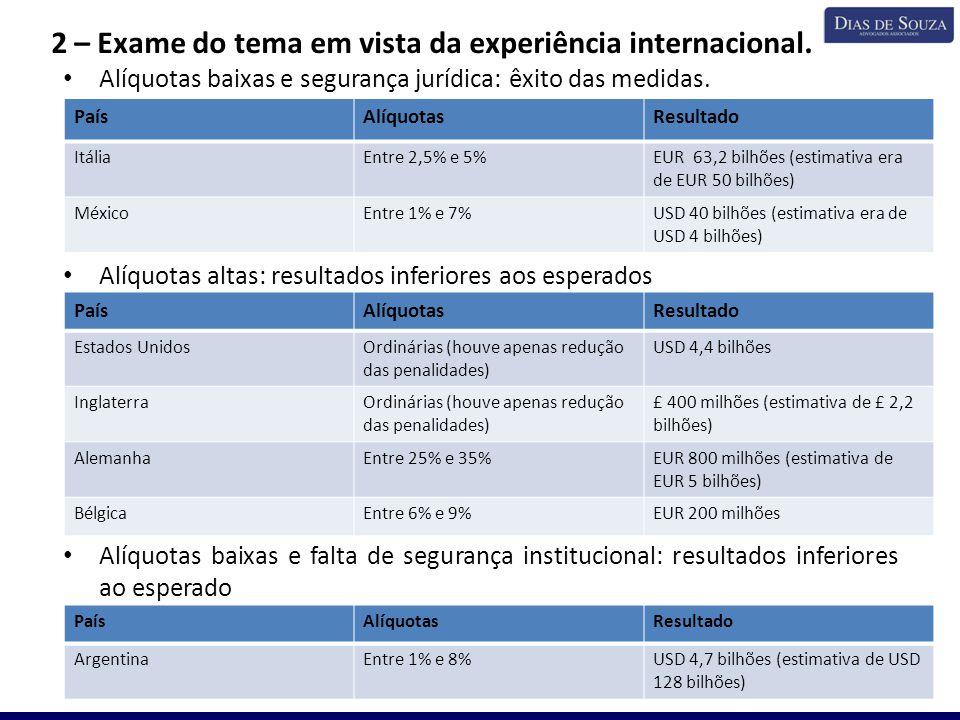 2 – Exame do tema em vista da experiência internacional. Alíquotas baixas e segurança jurídica: êxito das medidas. Alíquotas altas: resultados inferio