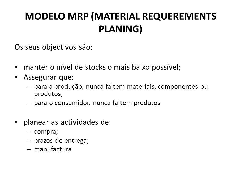 MODELO MRP (MATERIAL REQUEREMENTS PLANING) Os seus objectivos são: manter o nível de stocks o mais baixo possível; Assegurar que: – para a produção, n