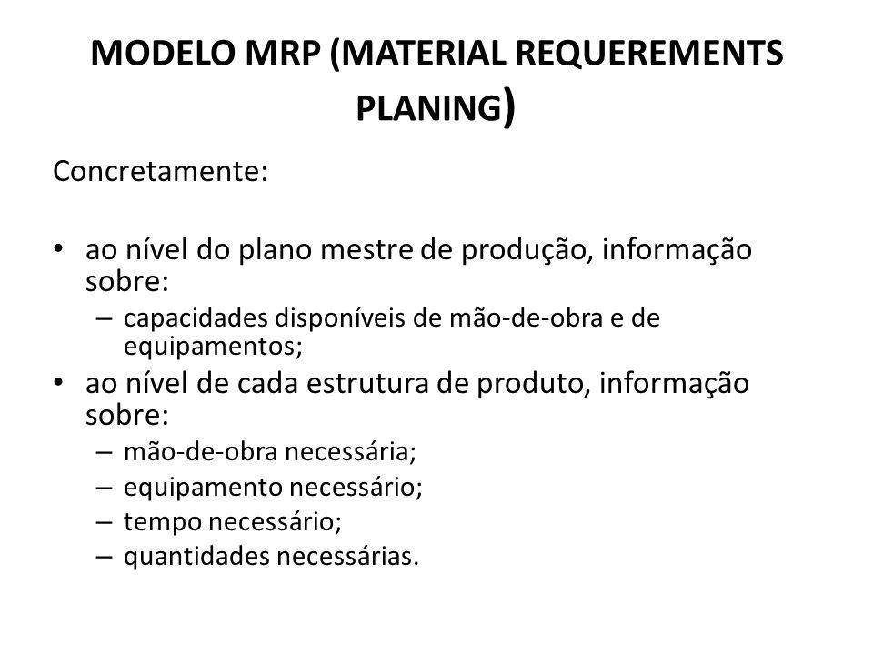 MODELO MRP (MATERIAL REQUEREMENTS PLANING ) Concretamente: ao nível do plano mestre de produção, informação sobre: – capacidades disponíveis de mão-de