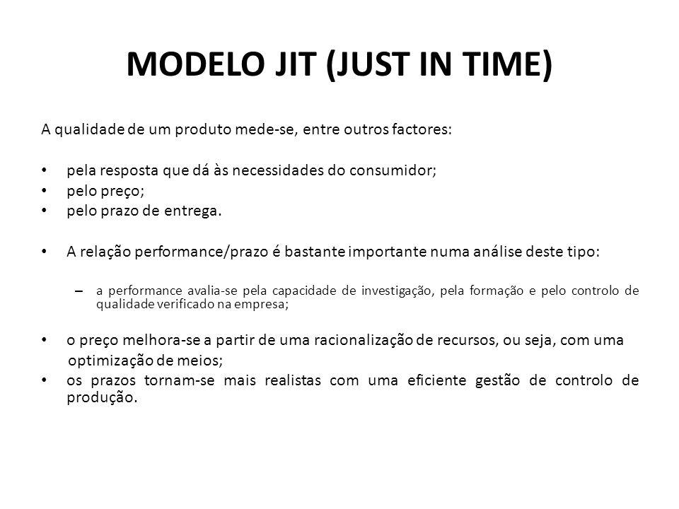 MODELO JIT (JUST IN TIME) A qualidade de um produto mede-se, entre outros factores: pela resposta que dá às necessidades do consumidor; pelo preço; pe