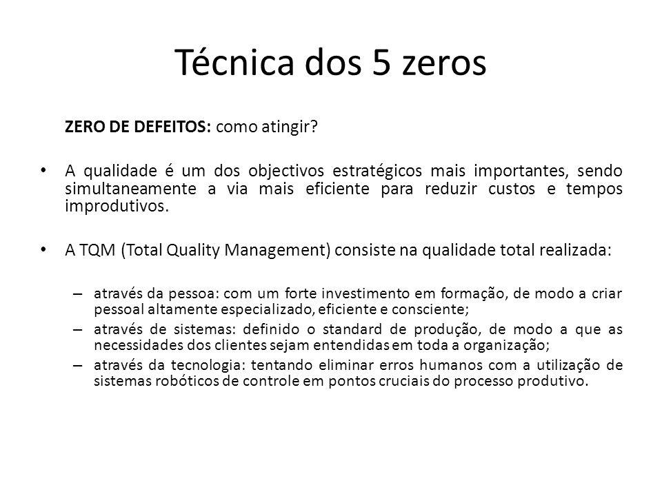 Técnica dos 5 zeros ZERO DE DEFEITOS: como atingir? A qualidade é um dos objectivos estratégicos mais importantes, sendo simultaneamente a via mais ef