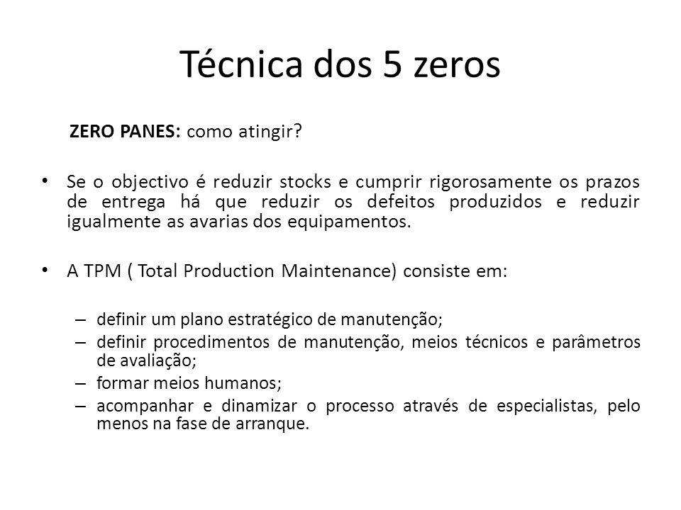 Técnica dos 5 zeros ZERO PANES: como atingir? Se o objectivo é reduzir stocks e cumprir rigorosamente os prazos de entrega há que reduzir os defeitos