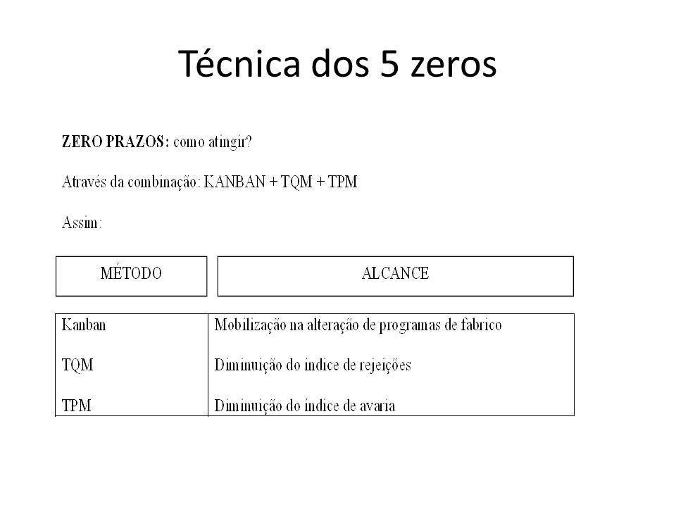 Técnica dos 5 zeros