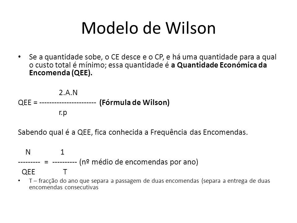 Se a quantidade sobe, o CE desce e o CP, e há uma quantidade para a qual o custo total é mínimo; essa quantidade é a Quantidade Económica da Encomenda