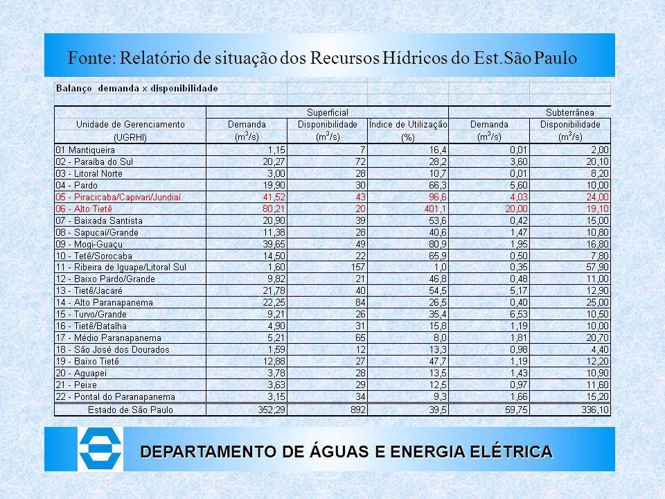DEPARTAMENTO DE ÁGUAS E ENERGIA ELÉTRICA Fonte: Relatório de situação dos Recursos Hídricos do Est.São Paulo