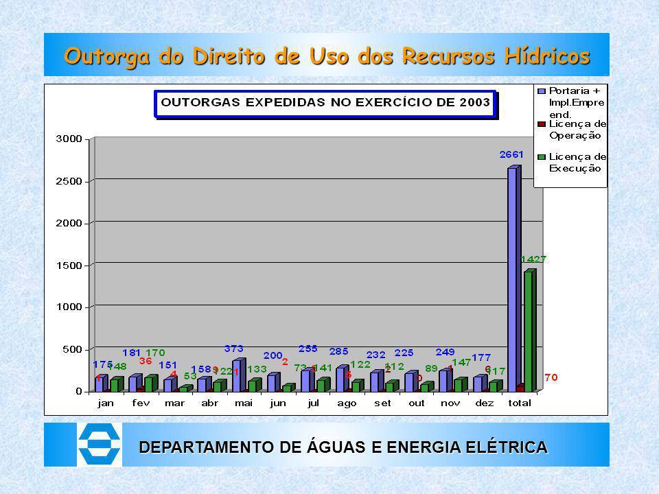 DEPARTAMENTO DE ÁGUAS E ENERGIA ELÉTRICA Outorga do Direito de Uso dos Recursos Hídricos