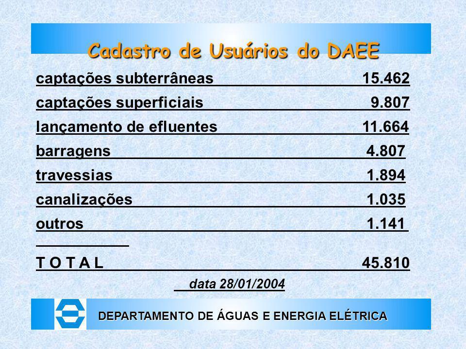 DEPARTAMENTO DE ÁGUAS E ENERGIA ELÉTRICA Cadastro de Usuários do DAEE captações subterrâneas15.462 captações superficiais 9.807 lançamento de efluente