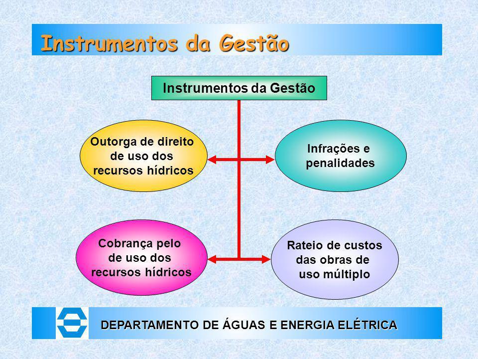 DEPARTAMENTO DE ÁGUAS E ENERGIA ELÉTRICA Outorga de direito de uso dos recursos hídricos Cobrança pelo de uso dos recursos hídricos Infrações e penali