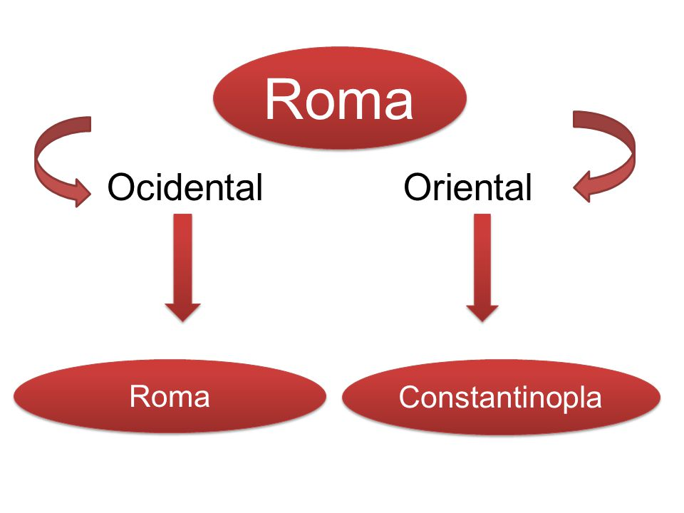 OcidentalOriental Roma Constantinopla