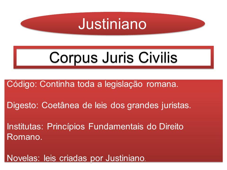 Justiniano Corpus Juris Civilis Código: Continha toda a legislação romana. Digesto: Coetânea de leis dos grandes juristas. Institutas: Princípios Fund