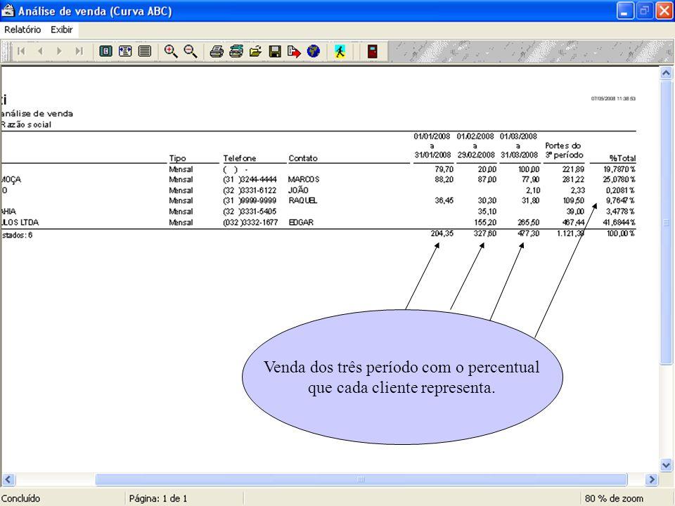 Venda dos três período com o percentual que cada cliente representa.