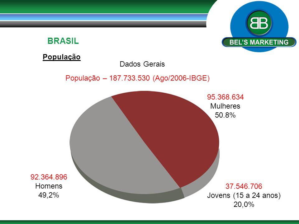 BRASIL População 95.368.634 Mulheres 50.8% 92.364.896 Homens 49,2% População – 187.733.530 (Ago/2006-IBGE) 37.546.706 Jovens (15 a 24 anos) 20,0% Dado