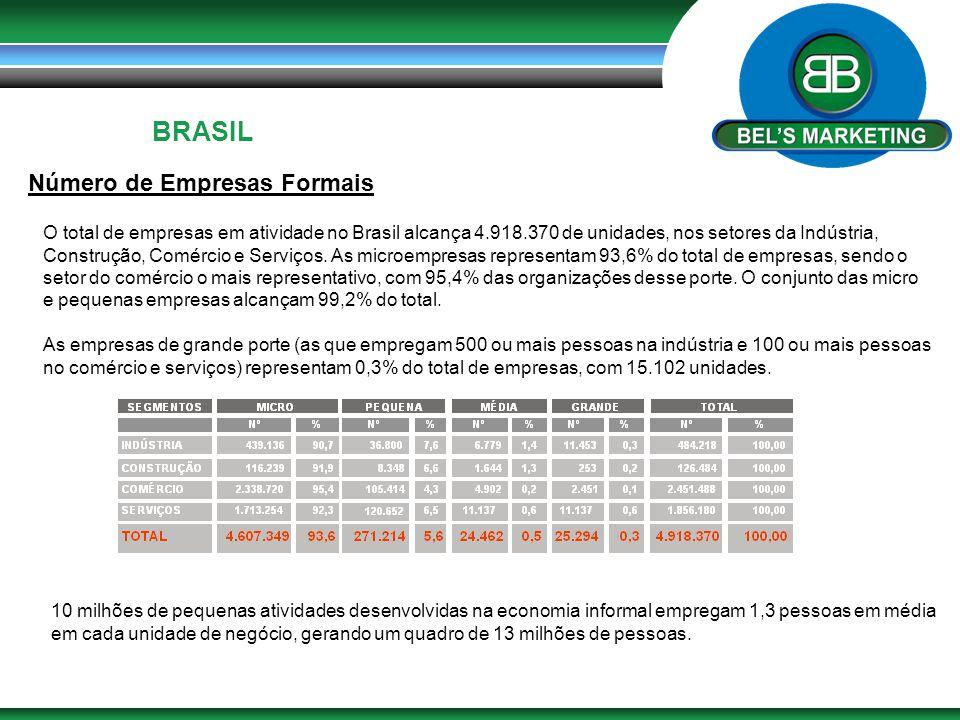 BRASIL Número de Empresas Formais O total de empresas em atividade no Brasil alcança 4.918.370 de unidades, nos setores da Indústria, Construção, Comé