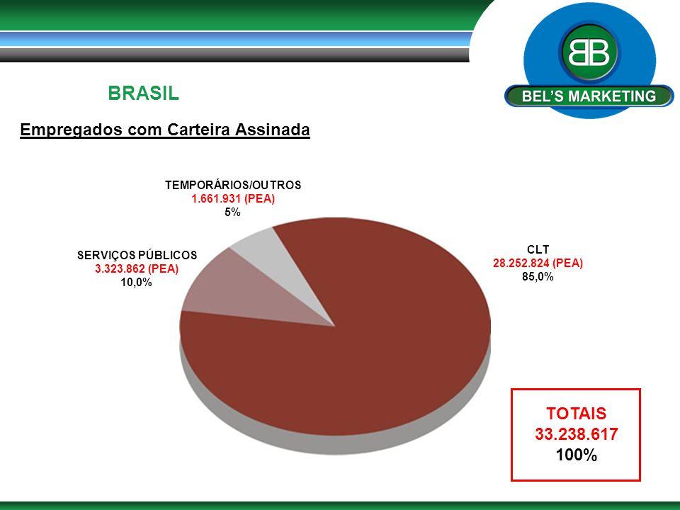 BRASIL Empregados com Carteira Assinada CLT 28.252.824 (PEA) 85,0% TEMPORÁRIOS/OUTROS 1.661.931 (PEA) 5% SERVIÇOS PÚBLICOS 3.323.862 (PEA) 10,0% TOTAI