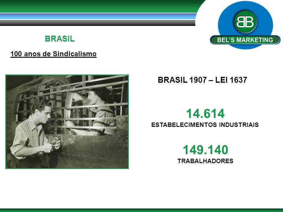 BRASIL 100 anos de Sindicalismo BRASIL 1907 – LEI 1637 14.614 ESTABELECIMENTOS INDUSTRIAIS 149.140 TRABALHADORES