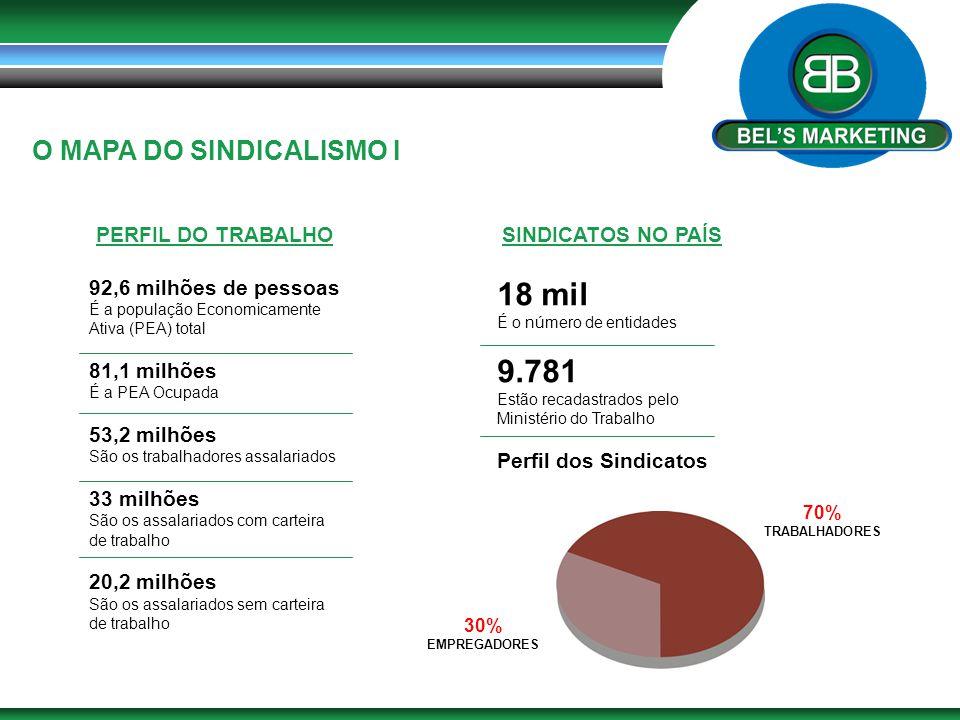 O MAPA DO SINDICALISMO I PERFIL DO TRABALHOSINDICATOS NO PAÍS 92,6 milhões de pessoas É a população Economicamente Ativa (PEA) total 81,1 milhões É a