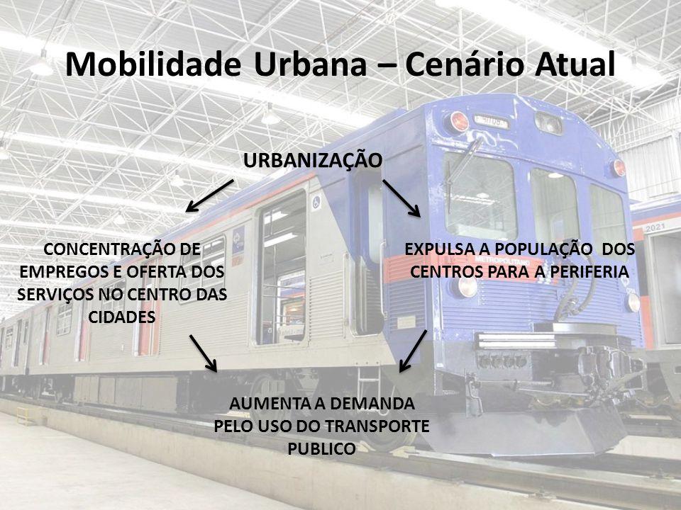 Mobilidade Urbana – Cenário Atual URBANIZAÇÃO CONCENTRAÇÃO DE EMPREGOS E OFERTA DOS SERVIÇOS NO CENTRO DAS CIDADES EXPULSA A POPULAÇÃO DOS CENTROS PARA A PERIFERIA AUMENTA A DEMANDA PELO USO DO TRANSPORTE PUBLICO